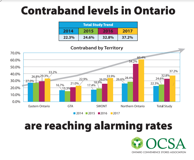 OCSA Butt Study 2017 - contraband levels in Ontario